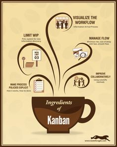 [INFOGRAPHIC] Ingredients of Kanban