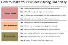 Step 1: Build Your Cash Balance to One Month of Operating Expenses - Philip Campbell's Blog  If you have less than one month of operating expenses in the bank you are likely experiencing unnecessary stress, angering your vendors, irritating your employees, ignoring the financial reality of your business, and generally making your life harder than it needs to be.