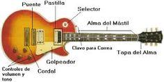 Resultado de imagen para guitarras