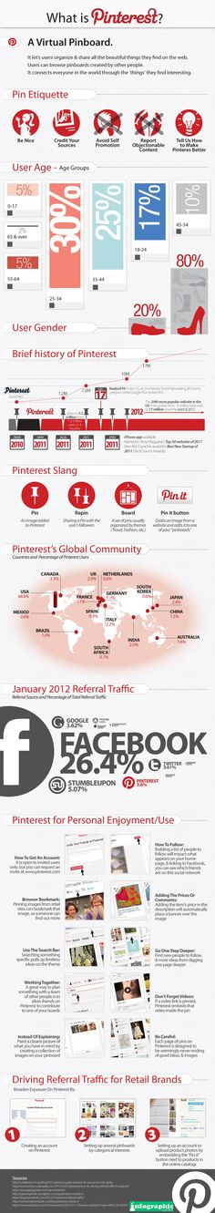 "The ultimate infographic... an infographic about Pintererst.... which I've just ""pinned""..."