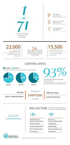 This Ovarian Cancer National Alliance infographic will give you the facts about ovarian cancer, which is the deadliest gynecologic cancer
