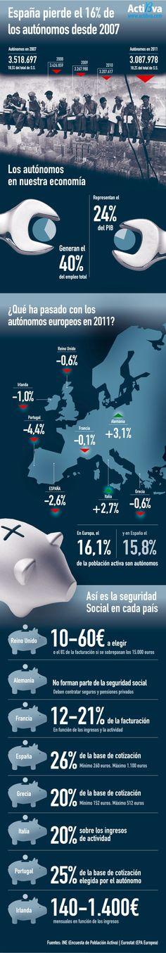 España pierde el 16% de autónomos en 4 años