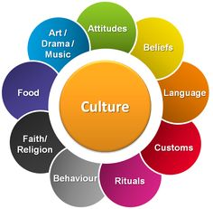 002 Culture Observation Teaching culture, What is culture