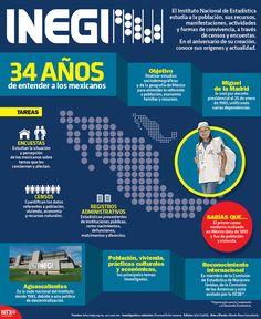 #SabíasQue el primer censo moderno realizado en México data de 1895 y fue de población y vivienda. #InfografíaNotimex