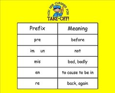 Introduction of prefixes and their meanings. pre, mis, un, re, en, im....