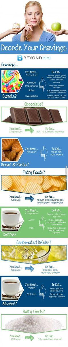 Decode your cravings. Eat healthy