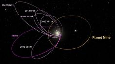 "This would be a real ninth planet,"" says Brown, the Richard and Barbara Rosenberg Professor of Planetary Astronomy. ""There have only been two true planets discovered since ancient times, and this would be a third. It's a pretty substantial chunk of our solar system that's still out there to be found, which is pretty exciting.""…"