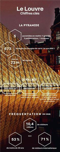 🎯BLOG Les miscellanées de l'immobilier 👉MUSÉE PARISIEN EN INFOGRAPHIE – Voici quelques chiffres clefs sur le Louvre, dont on dit que la Pyramide est faite de 666 panneaux de verre. Mythe ou réalité ? #louvre #paris #musee #infographie #chiffres #tourisme #lajoconde Louvre Paris, Mythe, Public, Le Palais, Dit, Voici, Blog, Info Graphics, Floor