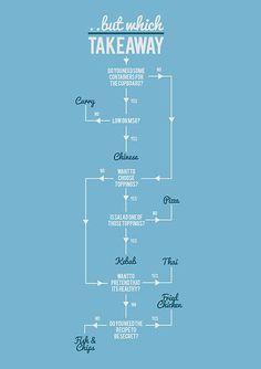 take away flow chart by STEPHEN WILDISH
