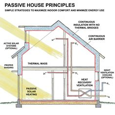 Passive House Basics - the passive house design is predicated on having an airtight, super-insulated building envelope. Then you add big windows facing south to allow the sun to warm a large interior wall (or thermal mass they call it). The wall will hold heat for winter time comfort. For summer time you add a screening / shading system for those windows, preferably outside with an open air space between window and shade.