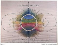 """In The Waves Lies the Secret of Creation"""", a book containing scientific drawings by Walter Russell.making ideas from physical. Not seeing how forces - ephemera -work, empiricaly. Earth Gravity, Scientific Drawing, The Doors Of Perception, Knowledge And Wisdom, University Of Sciences, Quantum Physics, Science And Nature, Kid Science, Spirit Science"""