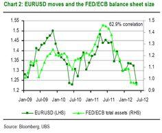 EUR/USD vs FED/ECB