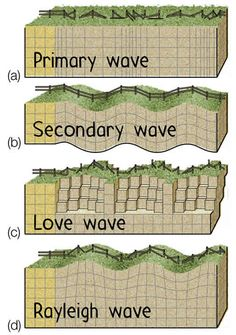 What are the three types of waves generate during an earthquake? Earth Science Lessons, Earth And Space Science, Science Lesson Plans, Science And Nature, High School Science, Teaching Science, Study Of Earth, Iron And Steel Industry, Types Of Waves