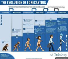 Demand forecasting evolution chart represents leaps that have netted big advances in supply chain KPIs. Data Science, Computer Science, Michael Fisher, Oracle Cloud, Innovation, Science Programs, Data Structures, Visualisation, Branding