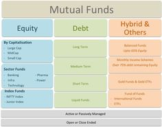 investment types