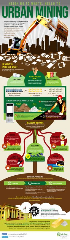 Urban Mining: There's Gold in Dem Dar Cell Phones! [Infographic]