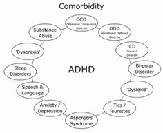 ADHD and ADD difference, ADHD Types