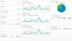 Paneles básicos para Google Analytics #web