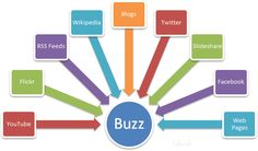 Online Content Curation Tools
