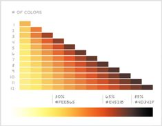 While good color palettes are easy to come by these days, finding the right color palette for data visualizations is still quite…