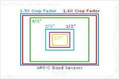 Digital Camera Sensor Sizes: How it Influences Your Photography