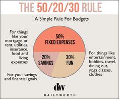 The 50/20/30 Rule #savemore #moneytips