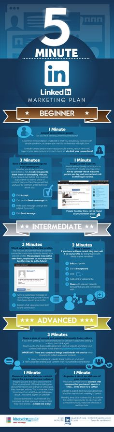 SOCIAL MEDIA - LinkedIn 5 Minute Marketing Plan infographic by Bluewire Media via slideshare