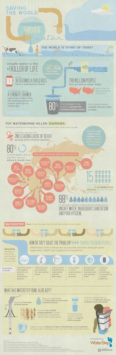 Contaminated water sickens & kills millions of people around the world; this infographic details the risks of polluted water, and the means for cleaning it. World Water Day, Water Life, Health Literacy, Environmental Engineering, Environmental Studies, Water Images, Creative Infographic, Water Pollution, Water Resources