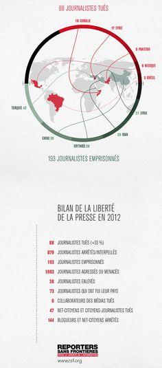 2012 : l'année la plus meurtrière pour les journalistes!