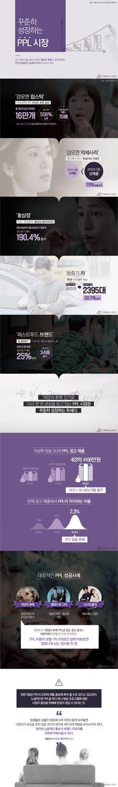 드라마 속 넘치는 PPL…득일까 실일까? [인포그래픽] | 비주얼다이브