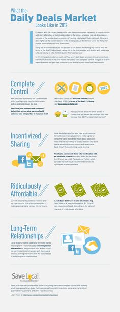 SaveLocal Inforgraphic: What the Daily Deal Market Looks Like in 2012  found at the daily deal media website