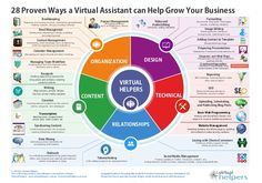 28 proven ways a virtual assistant - Google Search