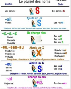 Learn French Verbs Foreign Language How To Learn French Embroidery Stitches Referral: 2054238986 French Language Lessons, French Language Learning, Learn A New Language, French Lessons, English Language, French Verbs, French Grammar, French Phrases, French Quotes