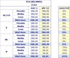 PLD da primeira semana de abril cai 82% no Norte - http://po.st/nfQeT7  #Setores - #CCEE, #PLD, #PreçosDaEnergia, #SIN