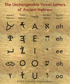 The Unchangeable Vowel-Letters of Ancient Hebrew.