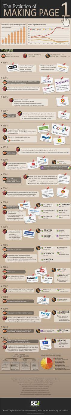 Evolución del SEO desde los años 90. Infografía