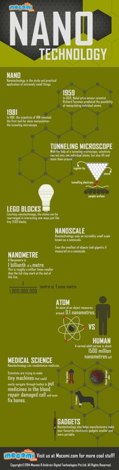 Nanotechnology is the study and practical application of extremely small things. Learn more about technology - http://mocomi.com/learn/science/technology/