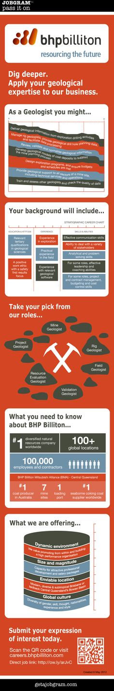 BHP Billiton is seeking expressions of interest. - Jobgram - pass it on Targeted Advertising, Job Career, Queensland Australia, Geology, Brisbane, How To Apply, Social Media, Innovation, Wraps
