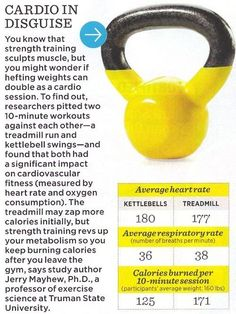 Can't afford a $1000 treadmill? Get a $20 Kettle Bell for almost the exact same cardio results.