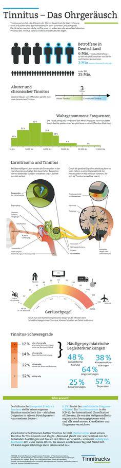 Tinnitus das Ohrensausen - Infografik