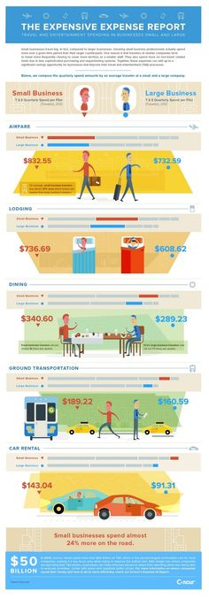 Small businesses actually travel more than their larger counterparts! Believe it or not? Check out this Travel and Entertainment spending infographic by Concur.