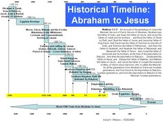 old testament timeline graphical | Last Of All: Old Testament Timeline - Abraham to Jesus