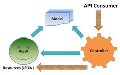 """Introduction This article of the series """"Web API with ASP.NET Core"""" will focus on creating Web API with ASP.NET Core. In the last article of the series, we learned about ASP.NET Core basics and how…"""