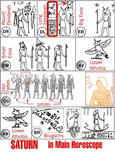 """Representations of Saturn in the main horoscope on different Egyptian zodiacs. Figure 5.28 From """"Mysteries of Egyptian Zodiacs and other Riddles of Ancient History: A Guide to Dating Ancient Astronomical Data"""" by Anatoly T. Fomenko, Tatiana N. Fomenko, Wieslaw Z. Krawcewicz, Gleb V. Nosovsky, p. 92"""