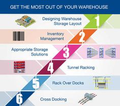 GET THE MOST OUT OF YOUR WAREHOUSE STORAGE