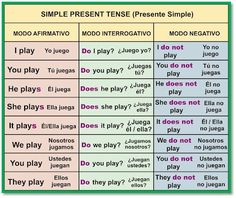 Las 10 Mejores Imágenes De Ingles Pronombres En Inglés