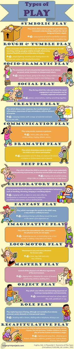 Infographic - Types of play for learning in childhood. Great poster! Well worth printing out for your ECE service, to help people understand the importance of all types of play. Pinned by Alec of http://childsplaymusic.com.au/