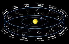Image result for cycles of the zodiac year