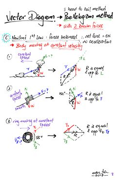 Vector Diagram – Parallelogram Method for 4 different kinds of questions Physics 101, Physics Lessons, Learn Physics, Physics Concepts, Basic Physics, Physics Formulas, Physics Notes, Physics And Mathematics, Science Notes