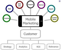 Mobile marketing is important. Find out why: http://bit.ly/1GgoUQY